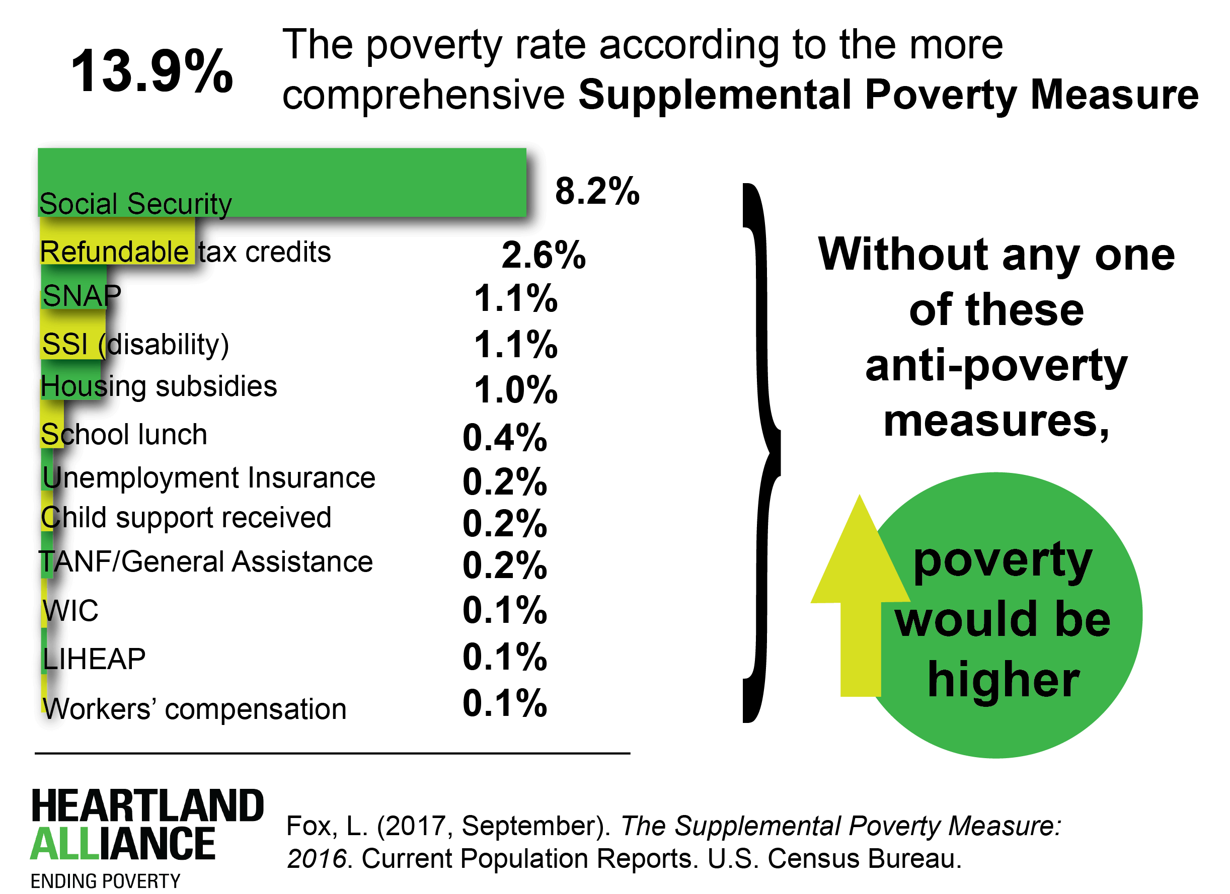 The Poverty Rate According to the Supplemental Poverty Measure