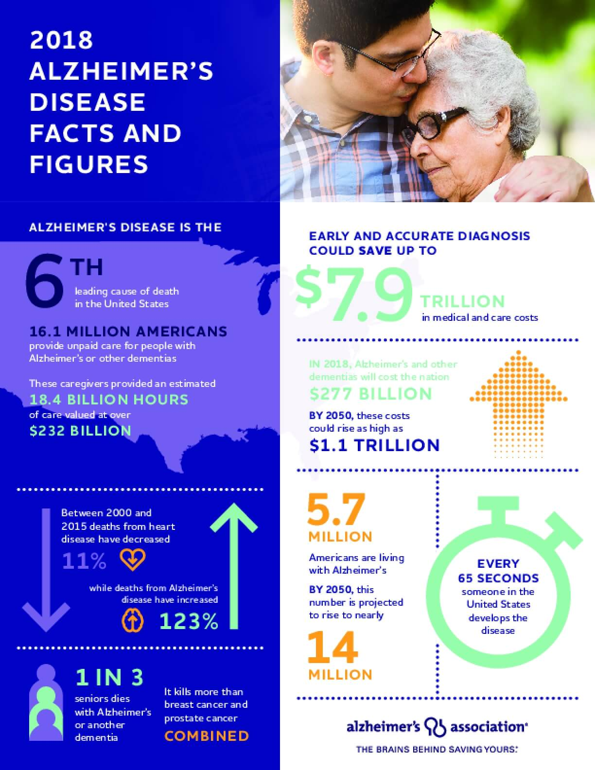 2018 Alzheimer's Disease Facts and Figures, Infographic