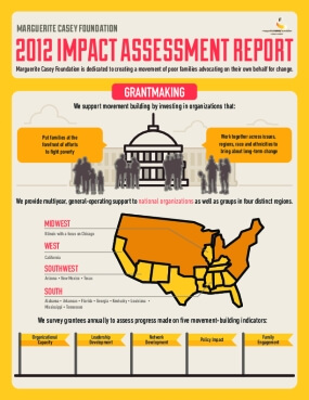 Marguerite Casey Foundation 2012 Impact Assessment Report