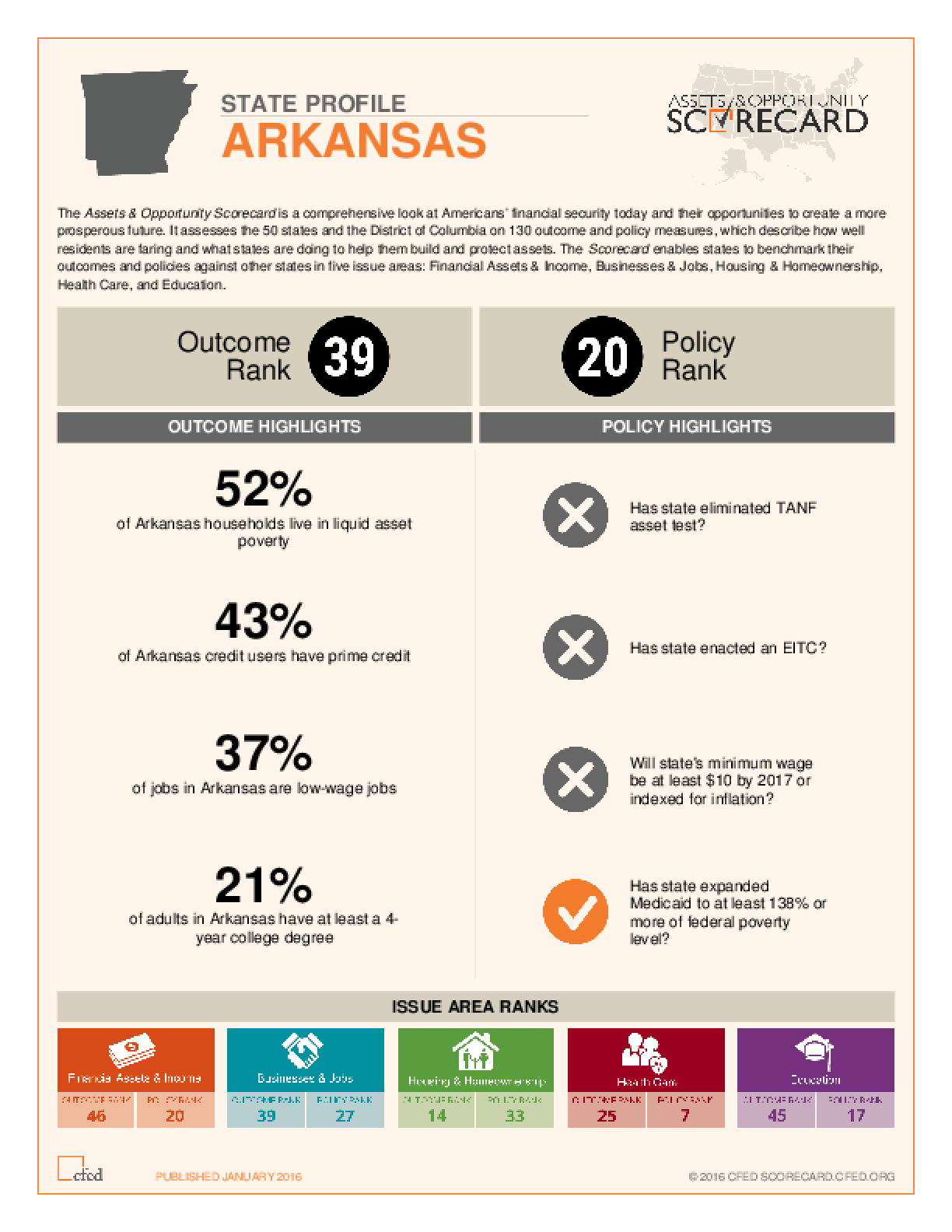 State Profile Arkansas: Assets and Opportunity Scorecard