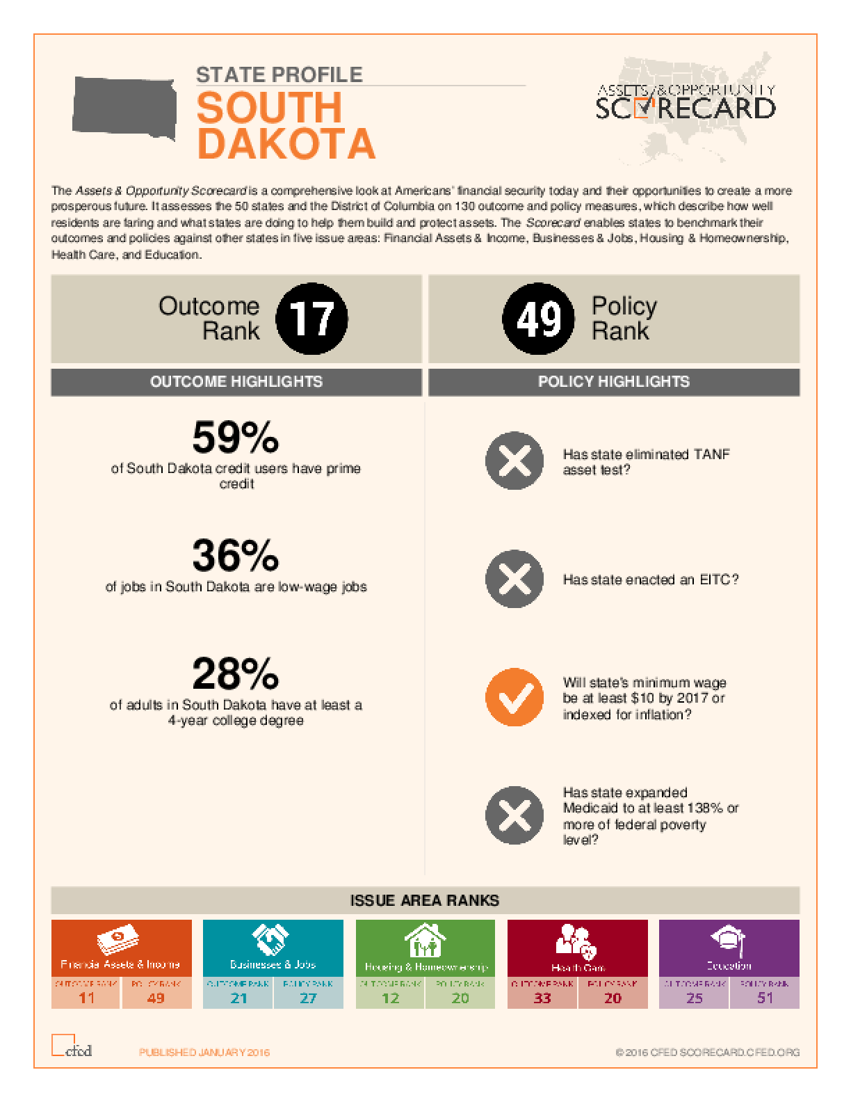 State Profile South Dakota: Assets and Opportunity Scorecard