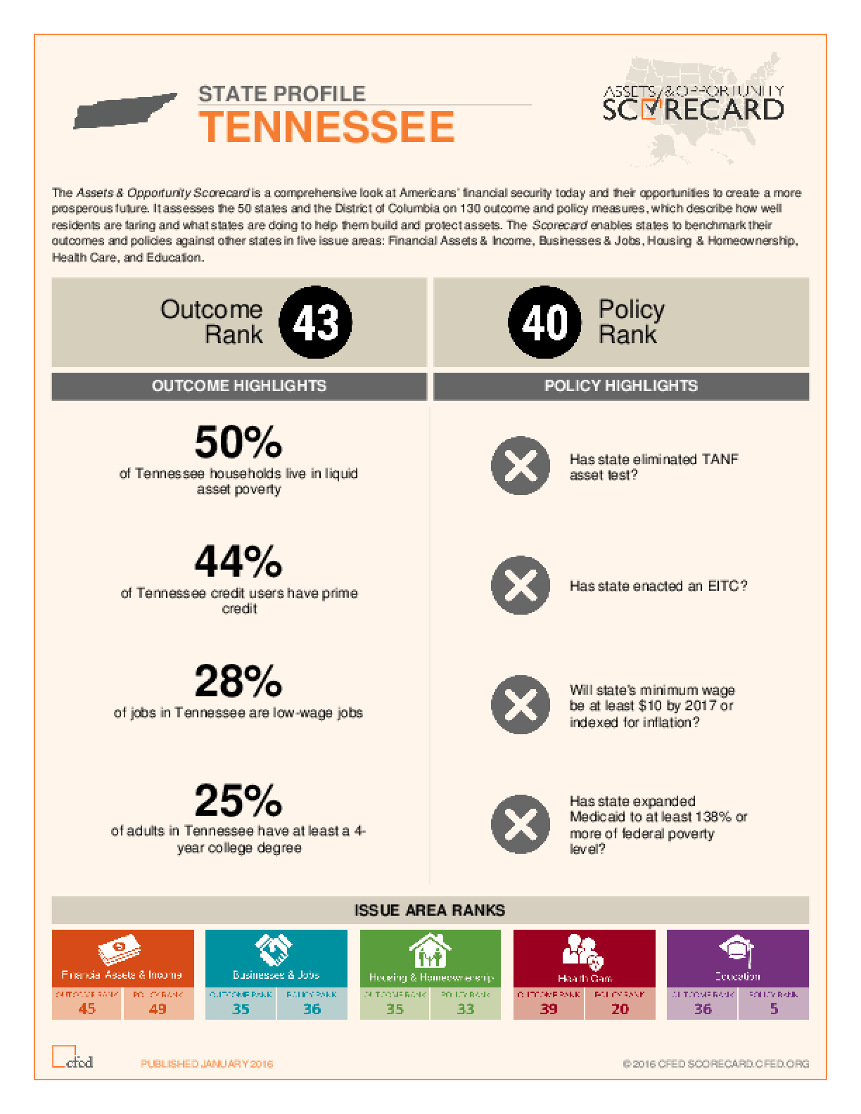 State Profile Tennessee: Assets and Opportunity Scorecard