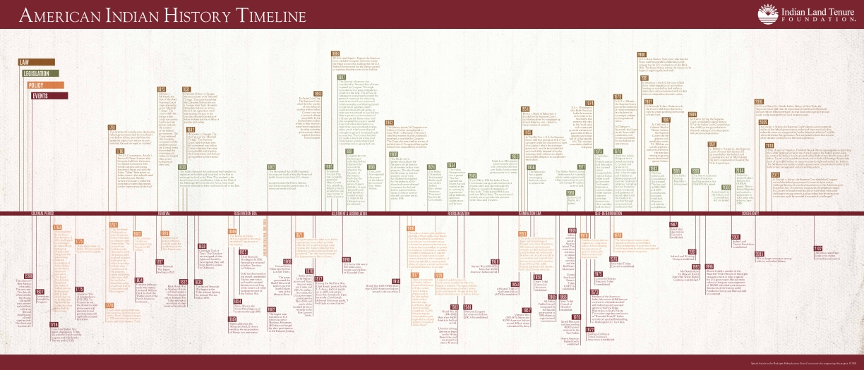 American Indian History Timeline